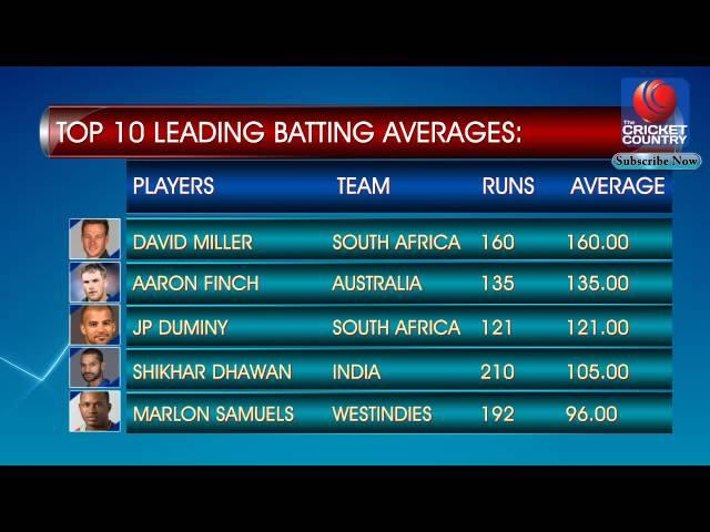 TOP 10 LEADING BATTING AVERAGES Day 12